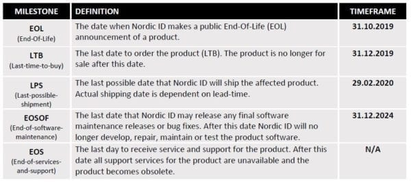 Nordic-ID-End-of-Life-Timeline