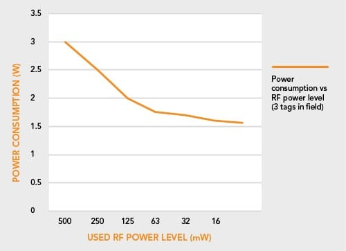 Battery life. Measured power consumption with different RF power levels