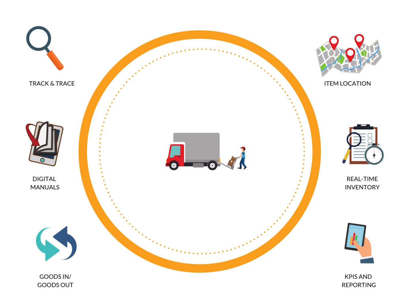 asset tracking solutions asset pooling Nordic ID RFID solutions